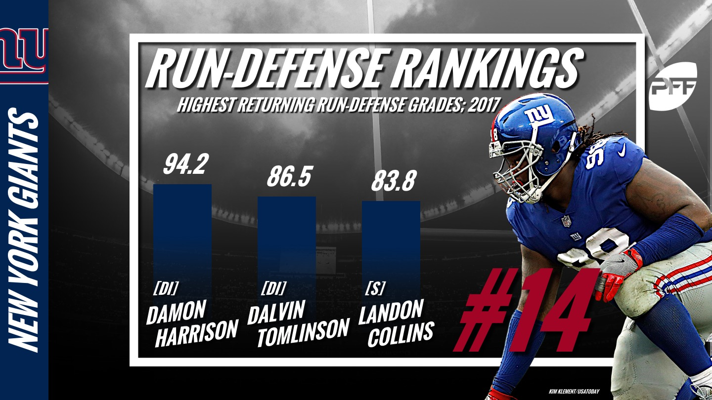 PFF Run Defense Rankings, NFL, New York Giants