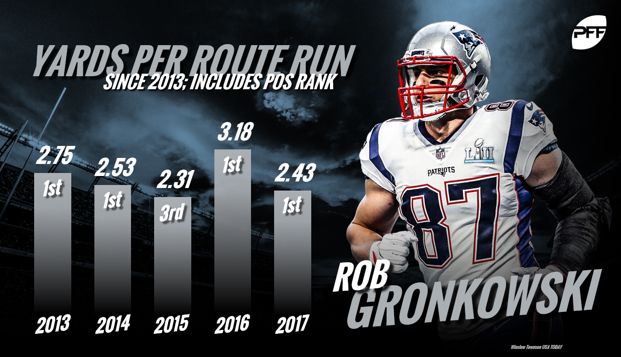 Rob Gronkowski, New England Patriots, tight end rankings