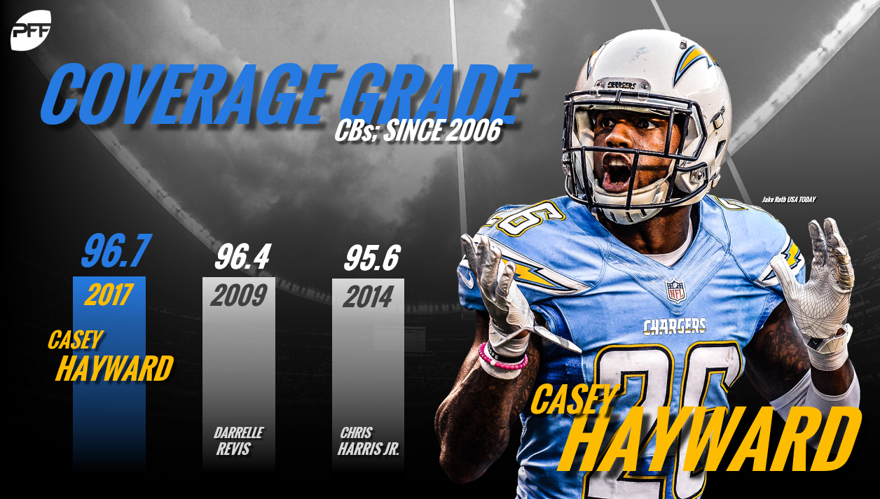 Casey Hayward, Los Angeles Chargers