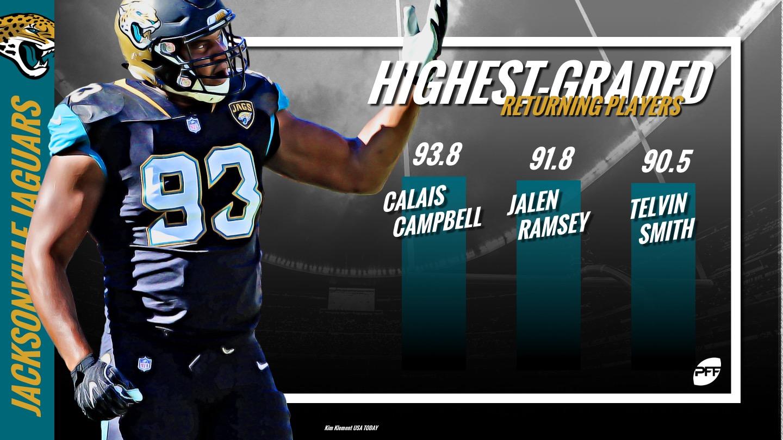 Jacksonville Jaguars, Calais Campbell, NFL