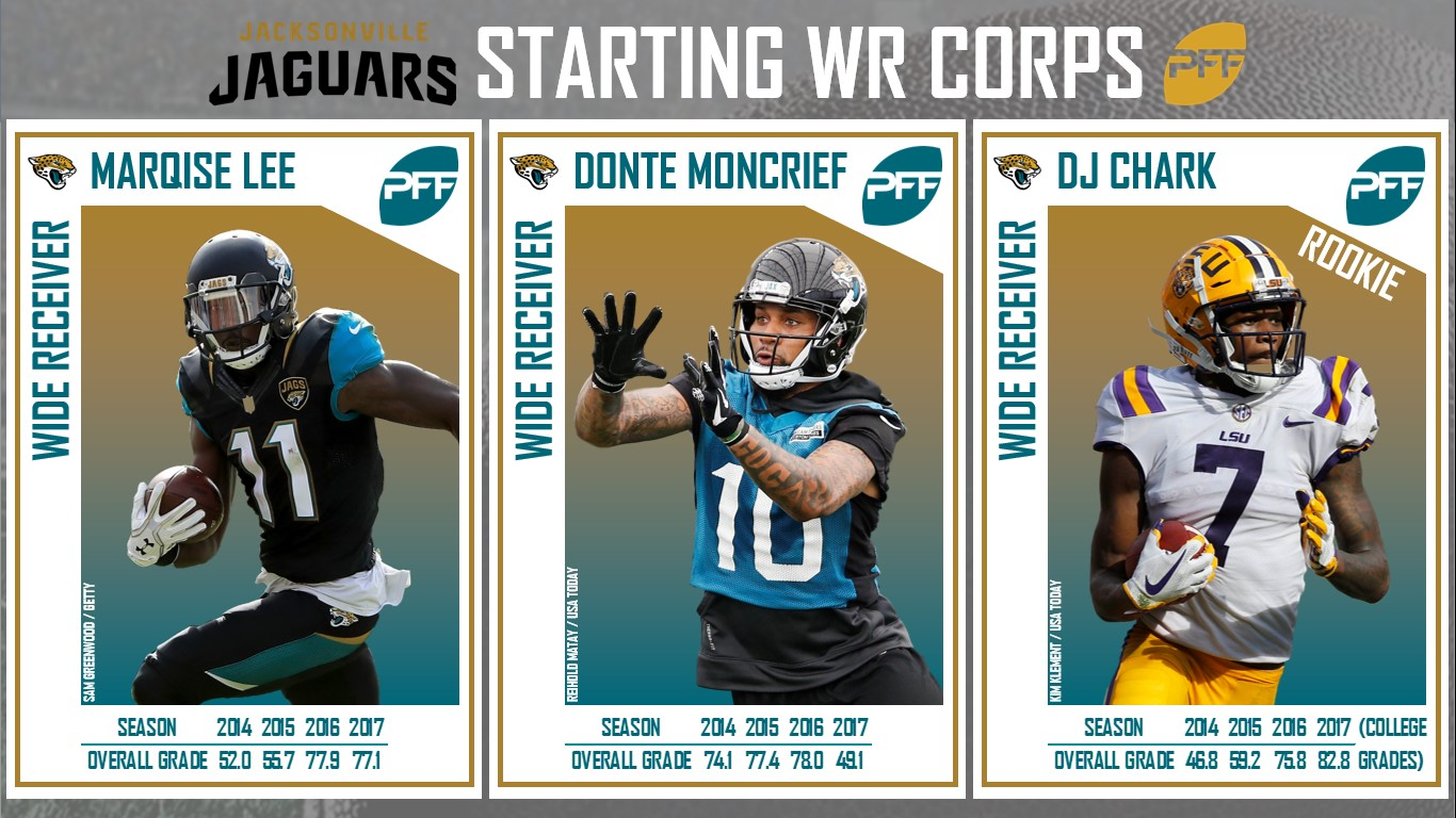 Jacksonville Jaguars, wide receivers, WR, Marqise Lee, Donte Moncrief, DJ Chark