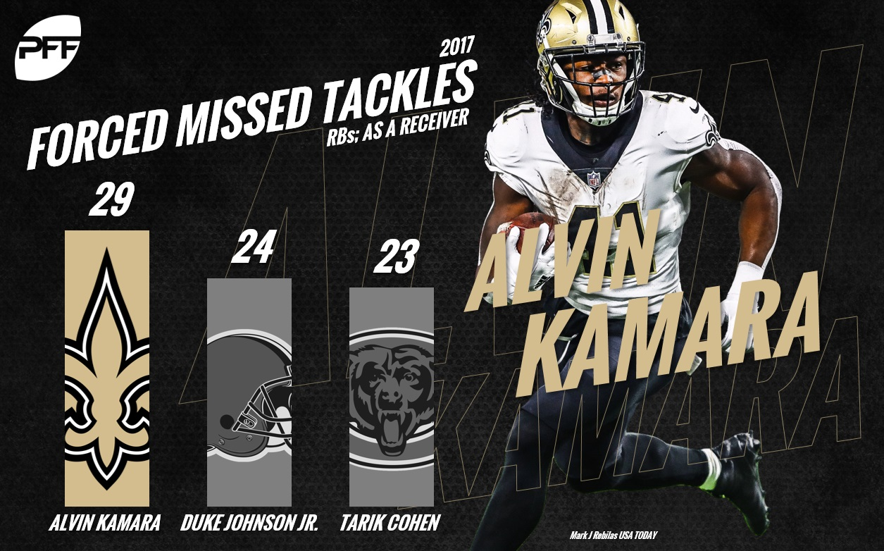Kamara Forced Missed Tackles