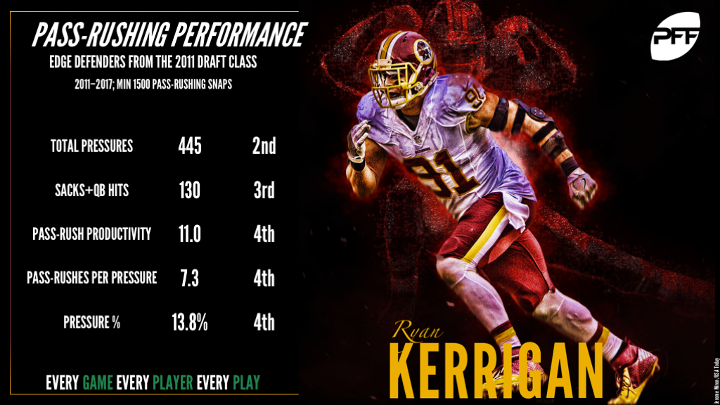 Ryan Kerrigan, underrated pass-rusher, Washington Redskins, NFL