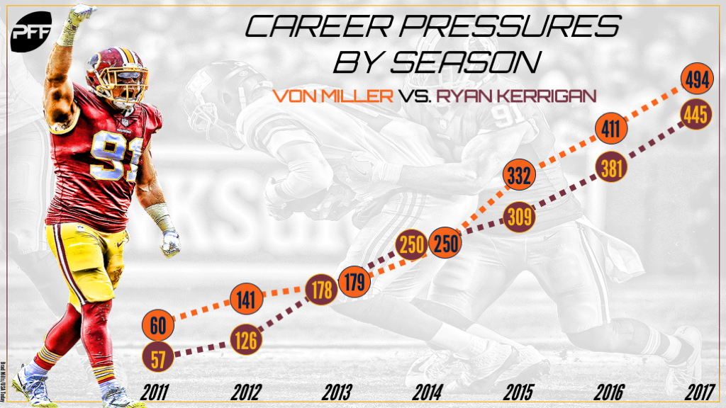 Ryan Kerrigan, underrated pass-rusher, Washington Redskins, NFL