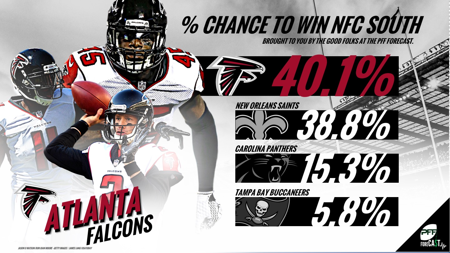 NFC South, projections, win-loss totals, over/unders