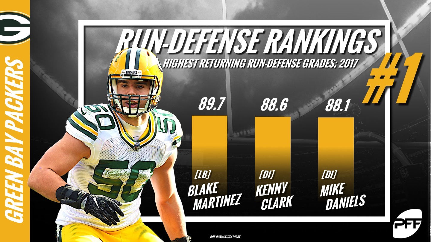 PFF Run Defense Rankings, NFL, Green Bay Packers