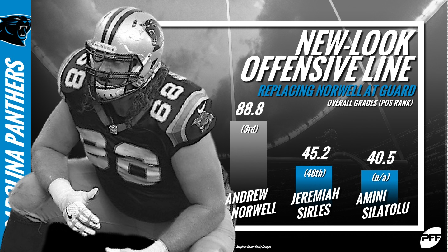 Carolina Panthers, Andrew Norwell, offensive line rankings