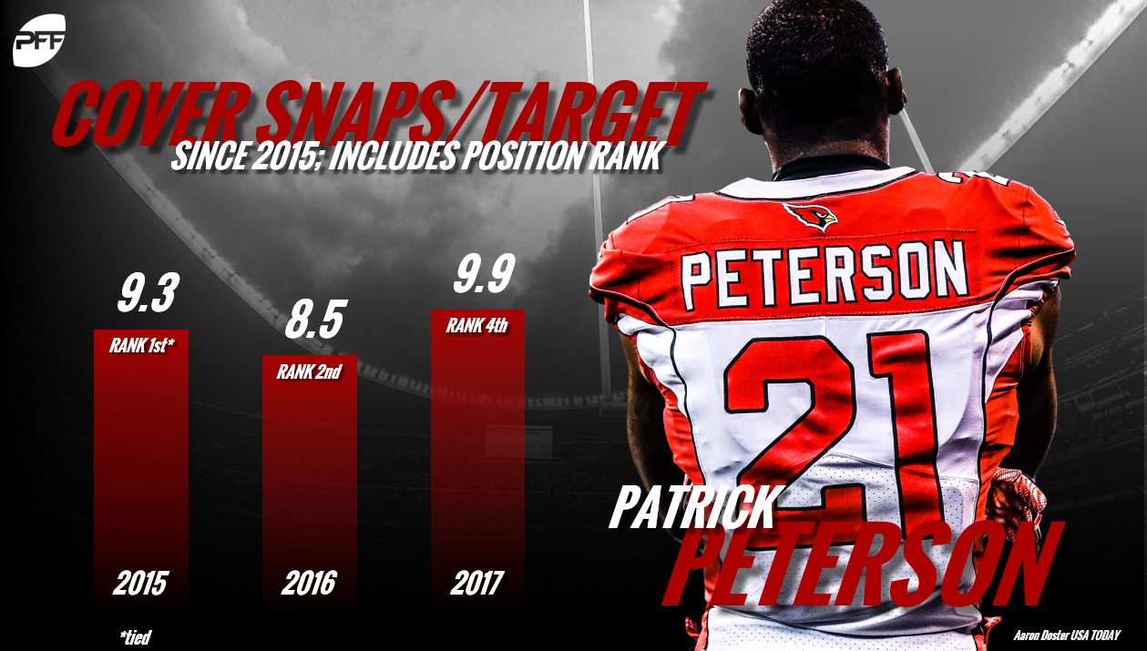 Patrick Peterson, Arizona Cardinals