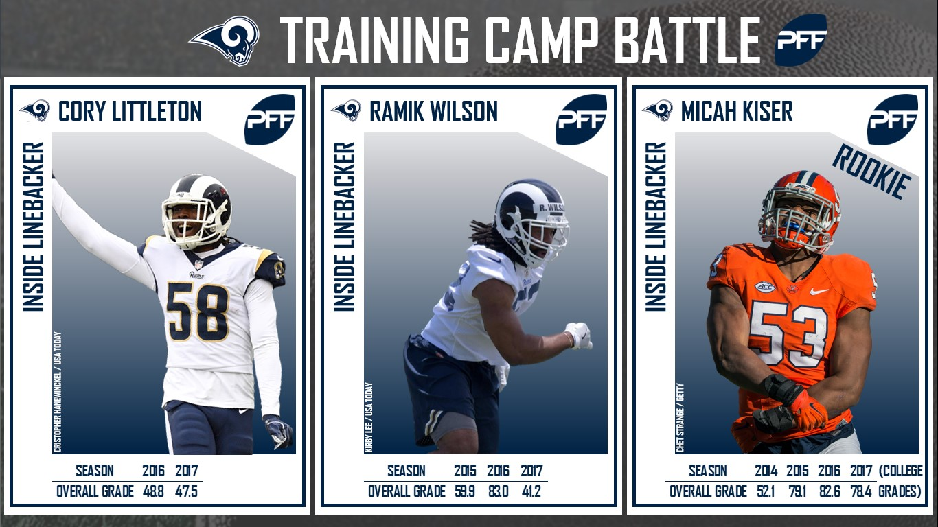 Los Angeles Rams, Training Camp