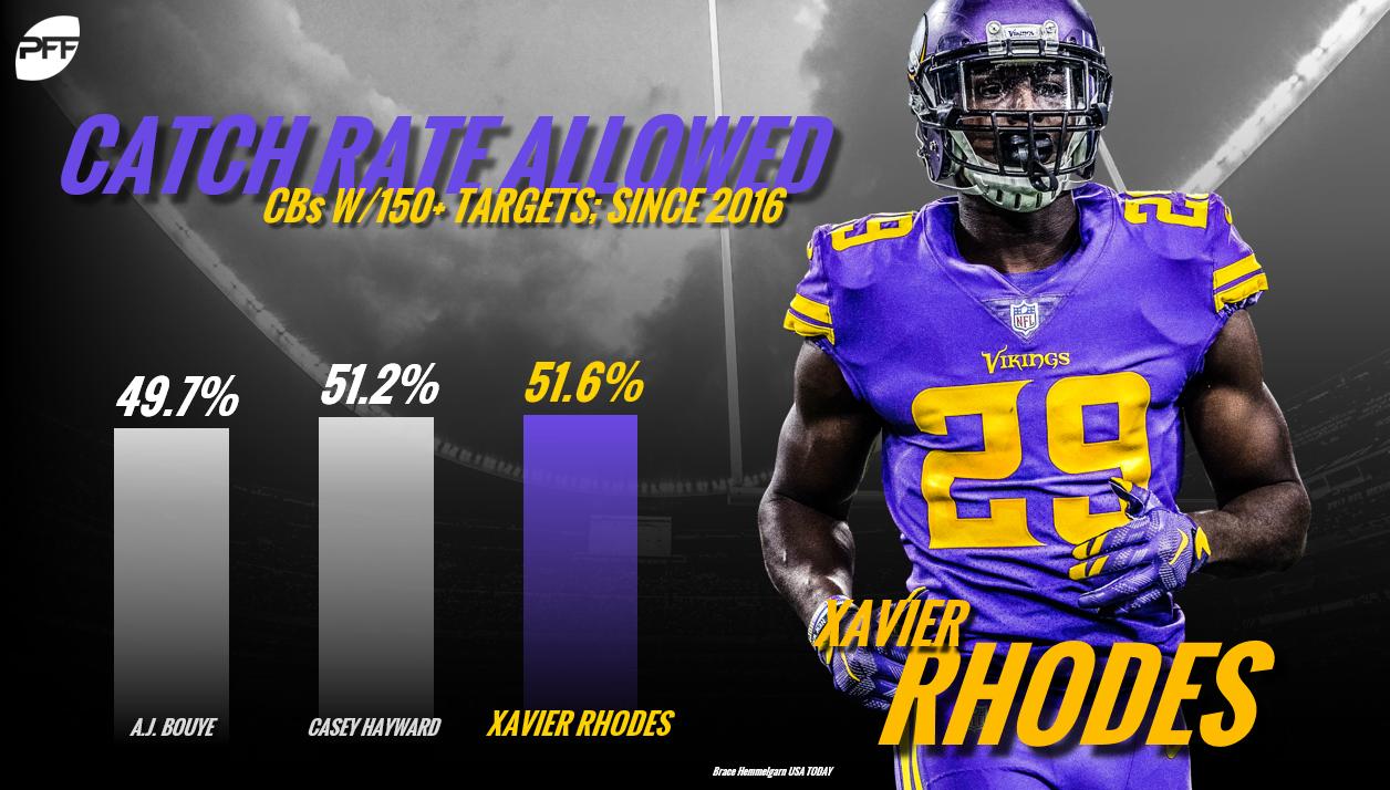 Xavier Rhodes, Minnesota Vikings