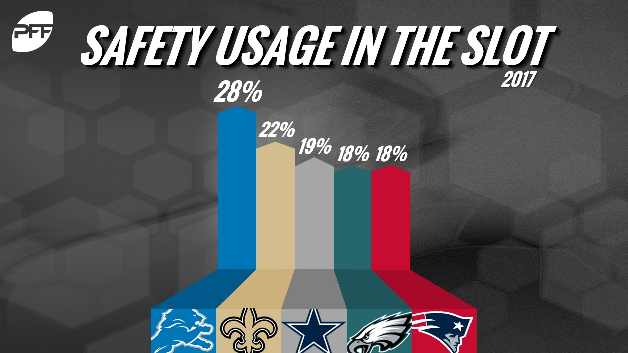 Safety Usage in Slot