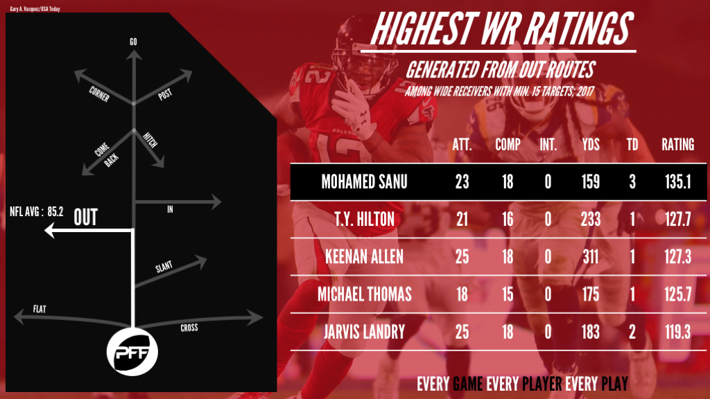 Mohamed Sanu, top NFL WRs