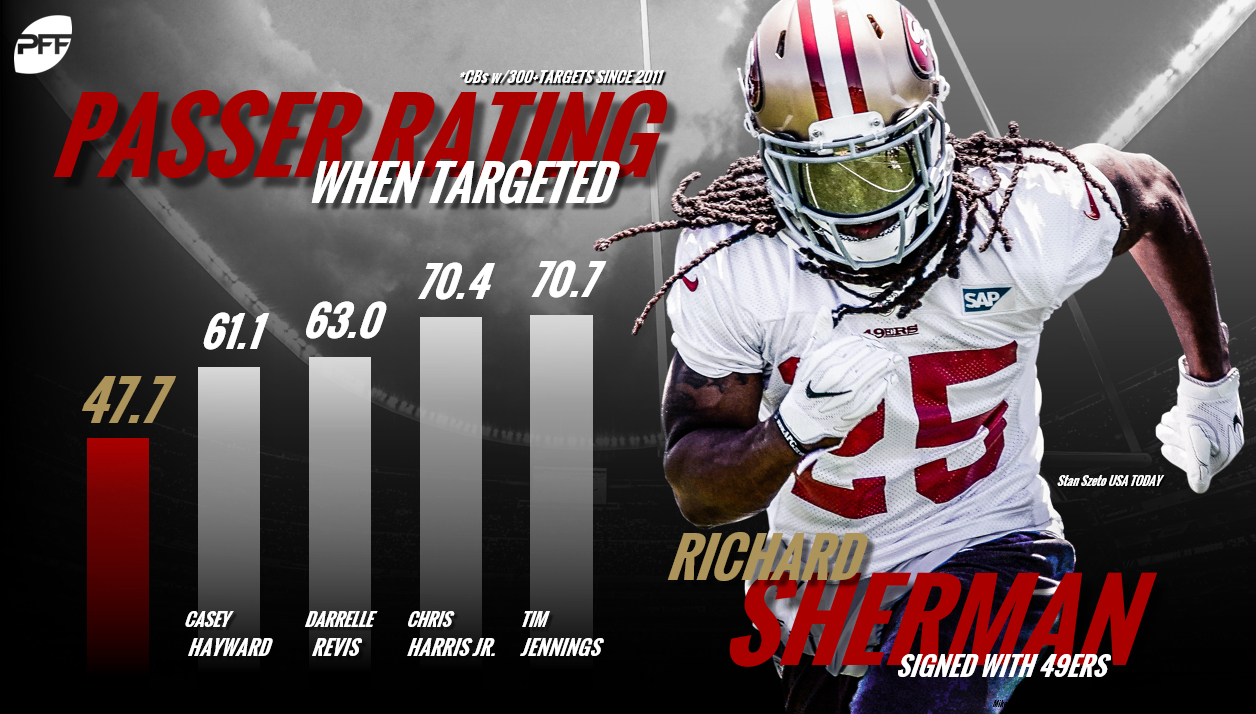 Richard Sherman, San Francisco 49ers