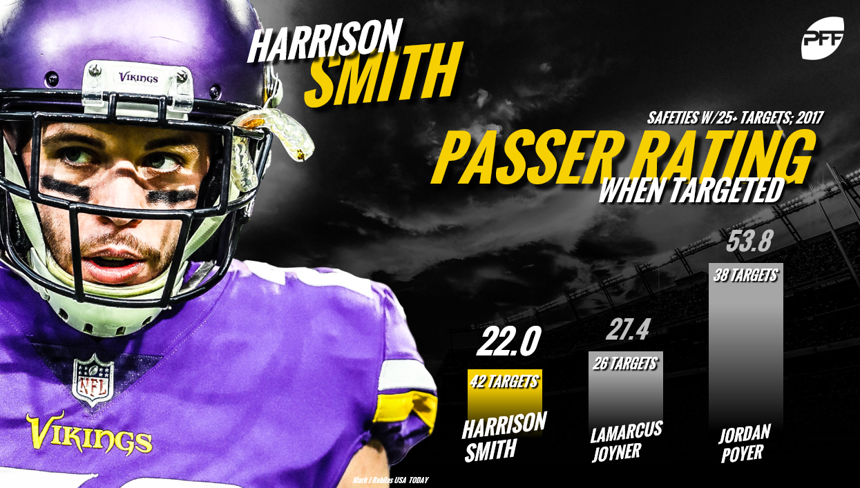 Harrison Smith, Minnesota Vikings
