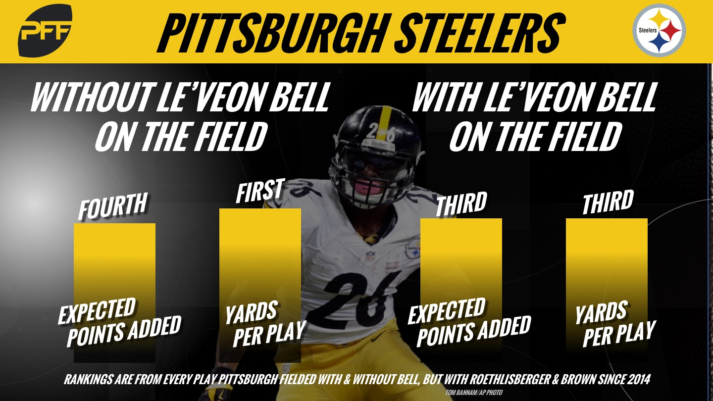 Pittsburgh Steelers, Le'Veon Bell, contract, NFL