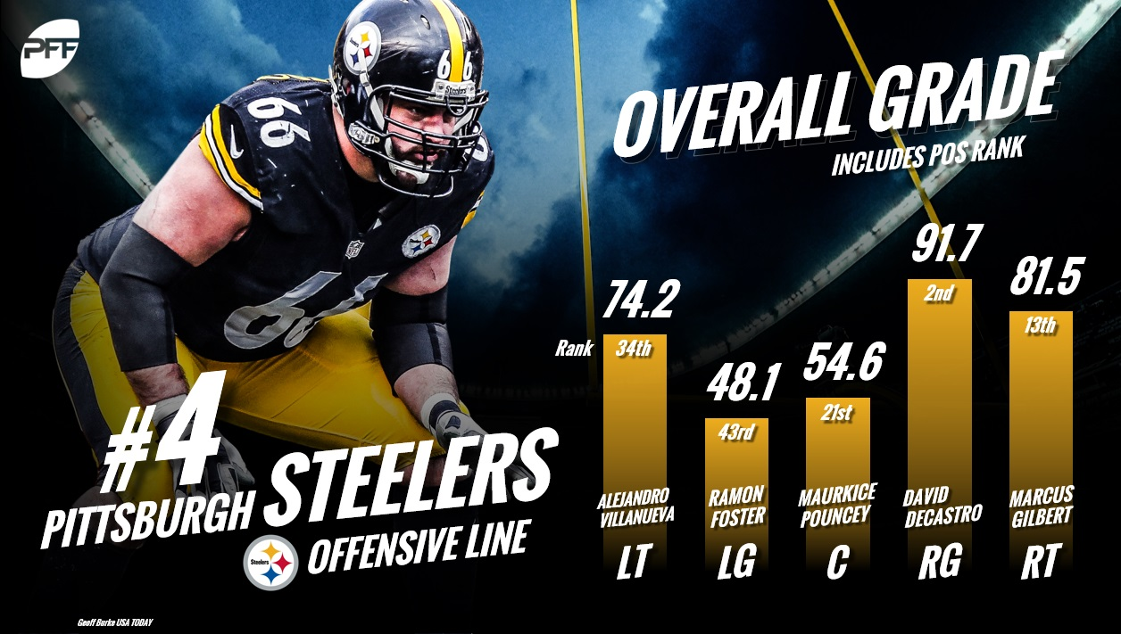 2018 marks the third-straight season that the Steelers will have their  starting five intact heading into the year. Expectations were ridiculously  high for ... b1af2e79c