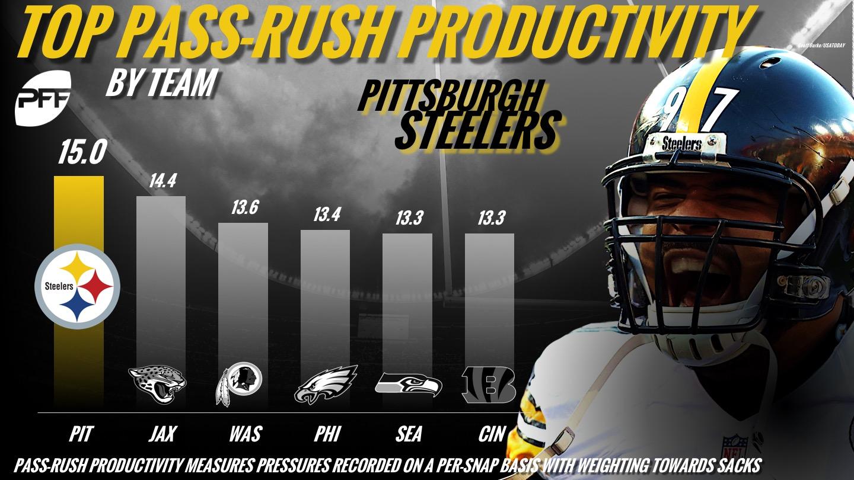 PFF, Pass-Rush Productivity, Pittsburgh Steelers