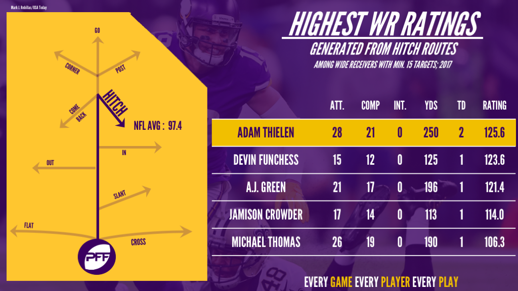 Adam Thielen, Minnesota Vikings, receiving
