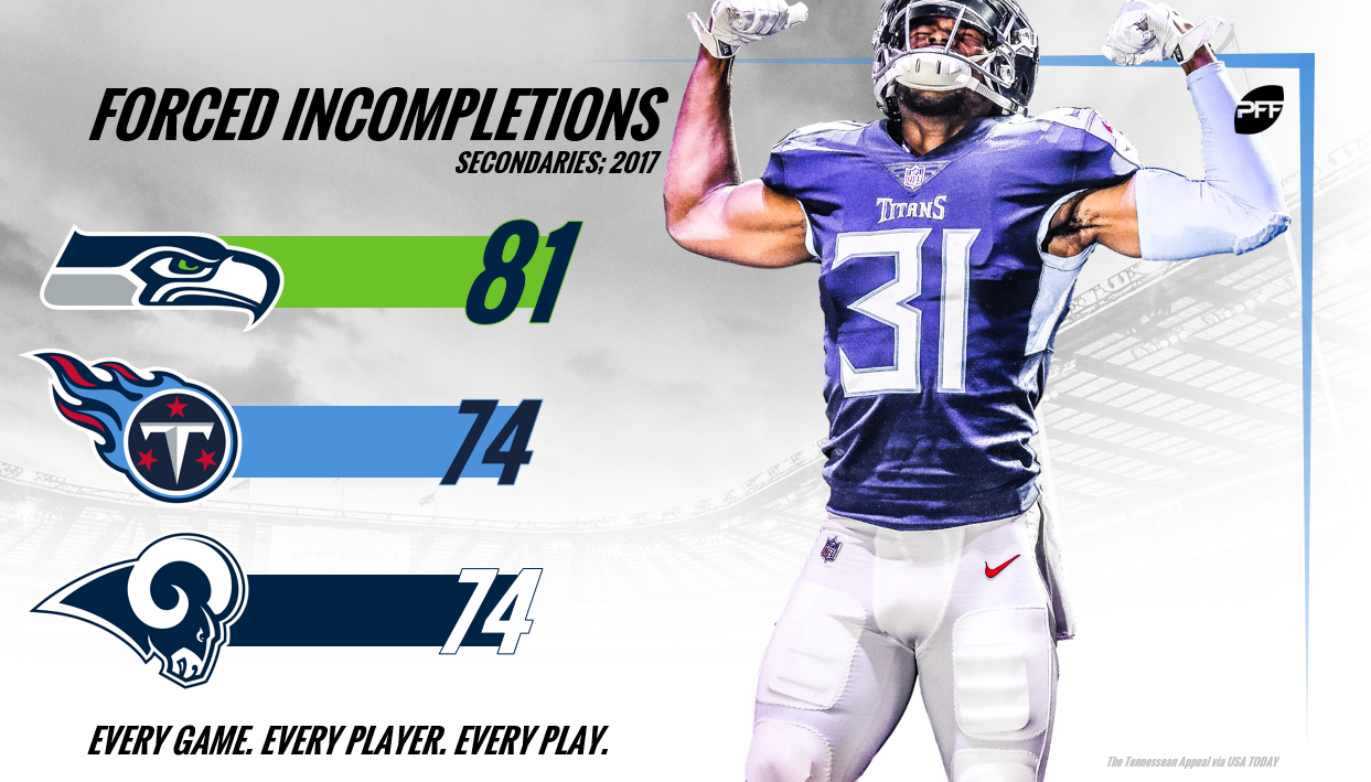 PFF NFL secondary rankings