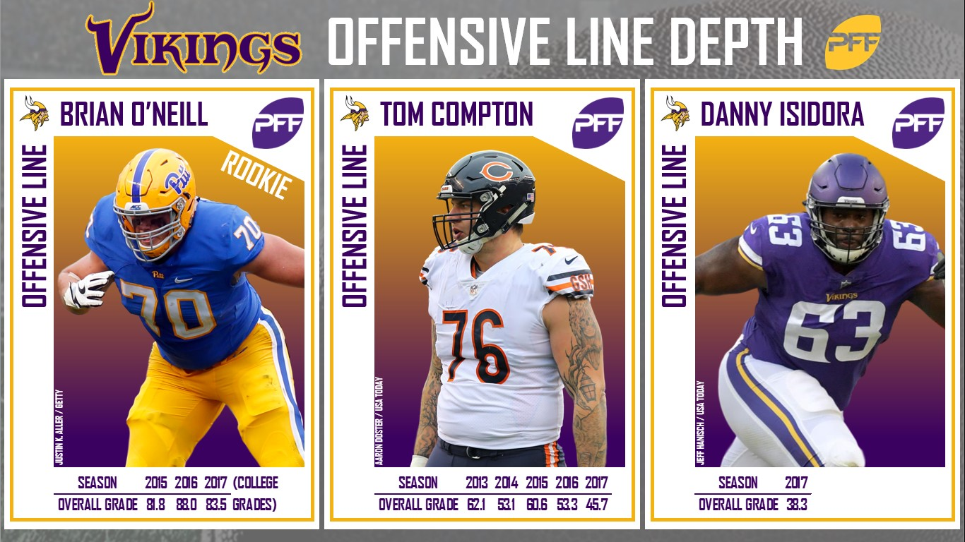 Minnesota Vikings, training camp, position battles
