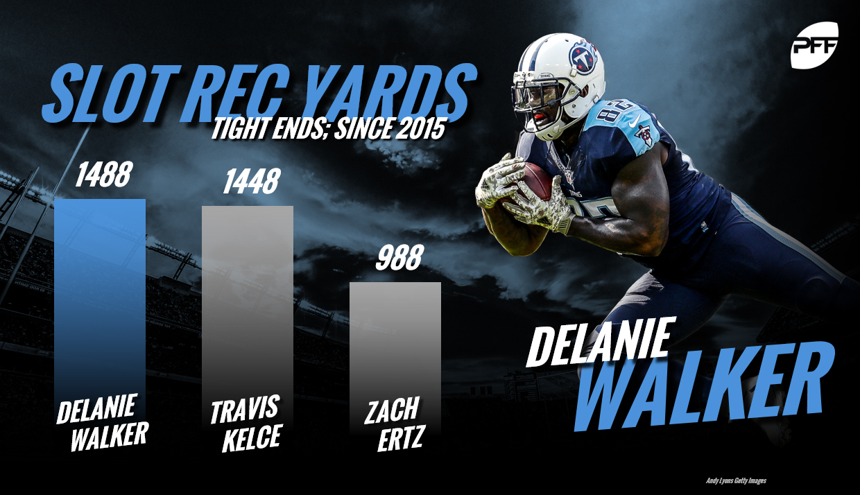 Delanie Walker, Tennessee Titans, tight end rankings