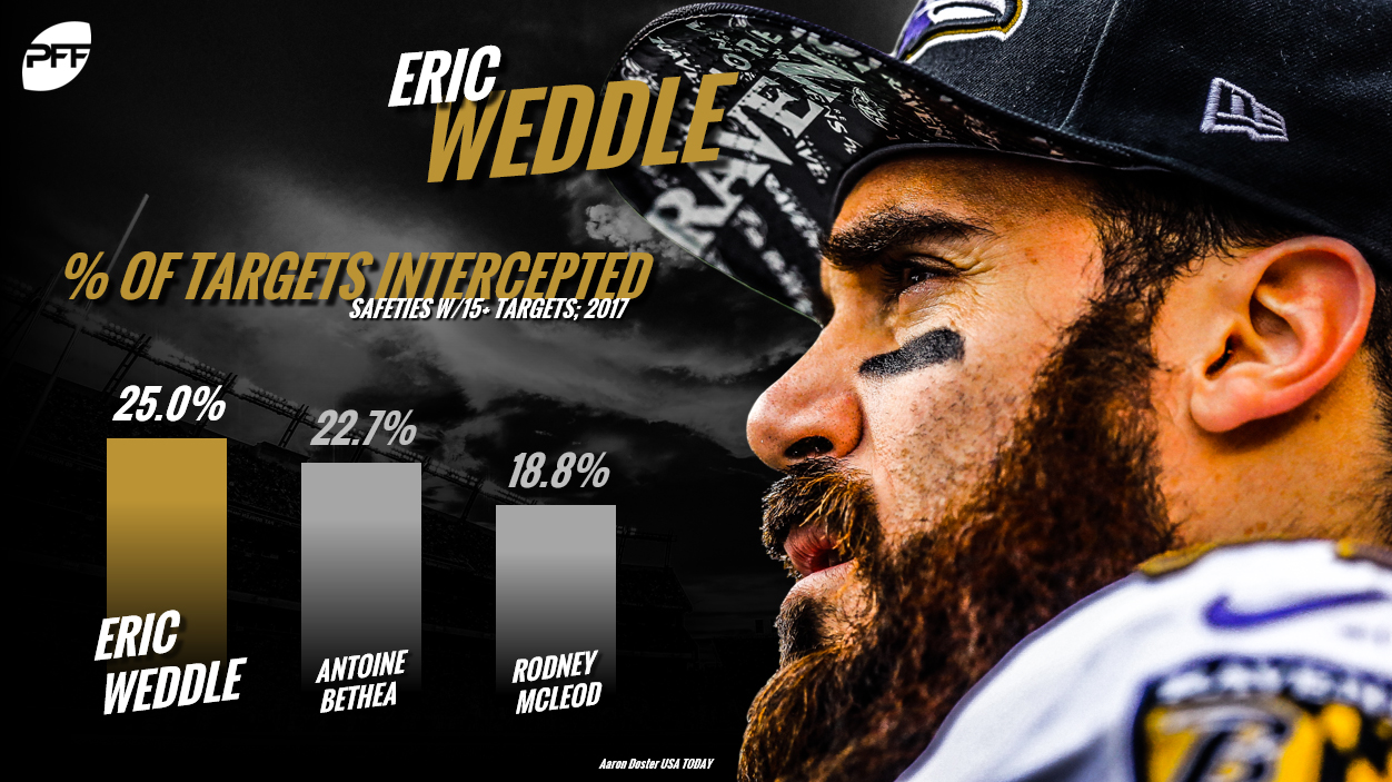 Eric Weddle, Baltimore Ravens