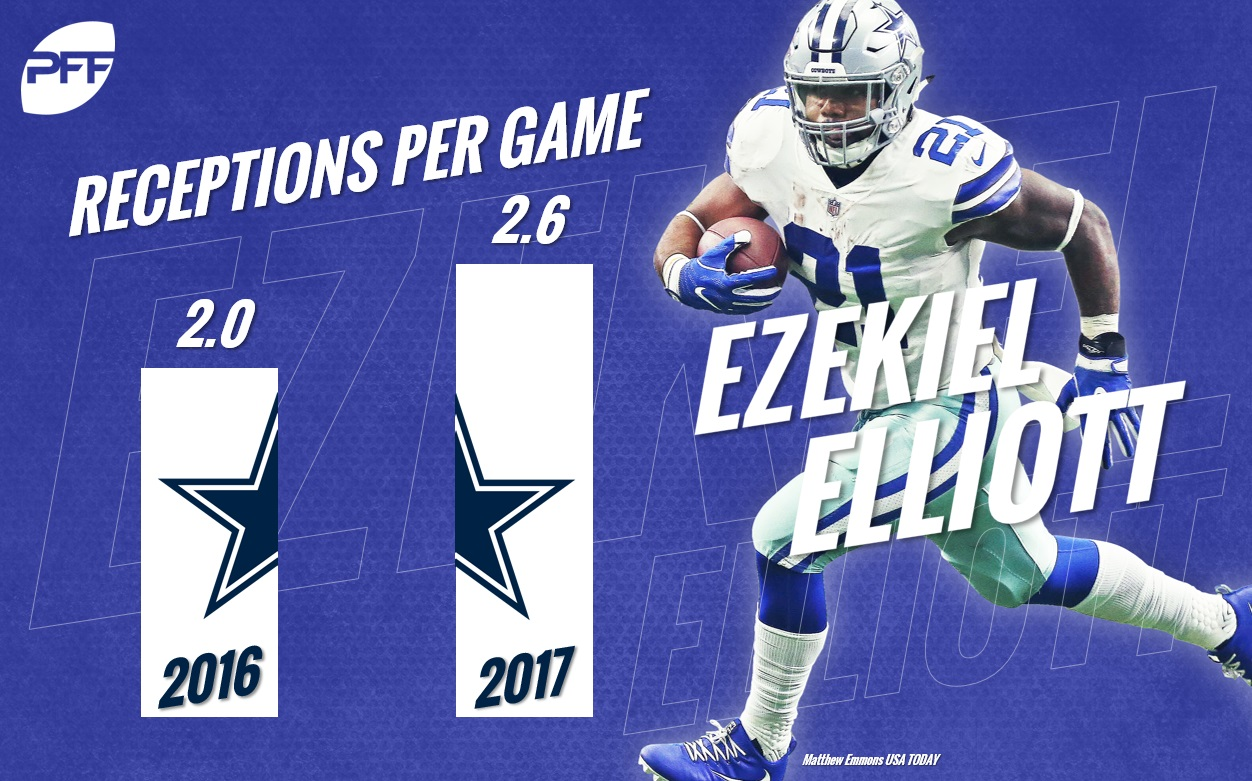 Ezekiel Elliott Recs Per Game