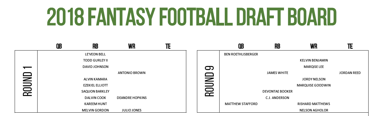 jeff ratcliffe fantasy draft board