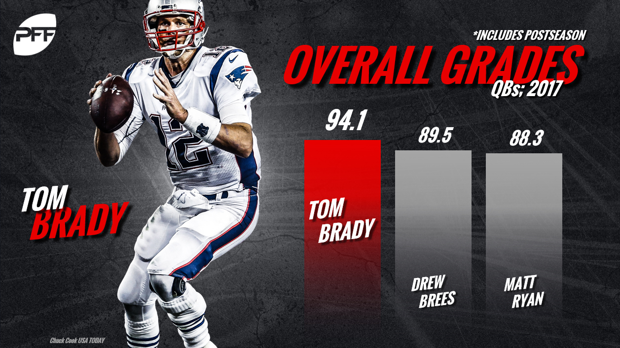Tom Brady, QB Rankings, quarterback rankings, PFF quarterback rankings, NFL
