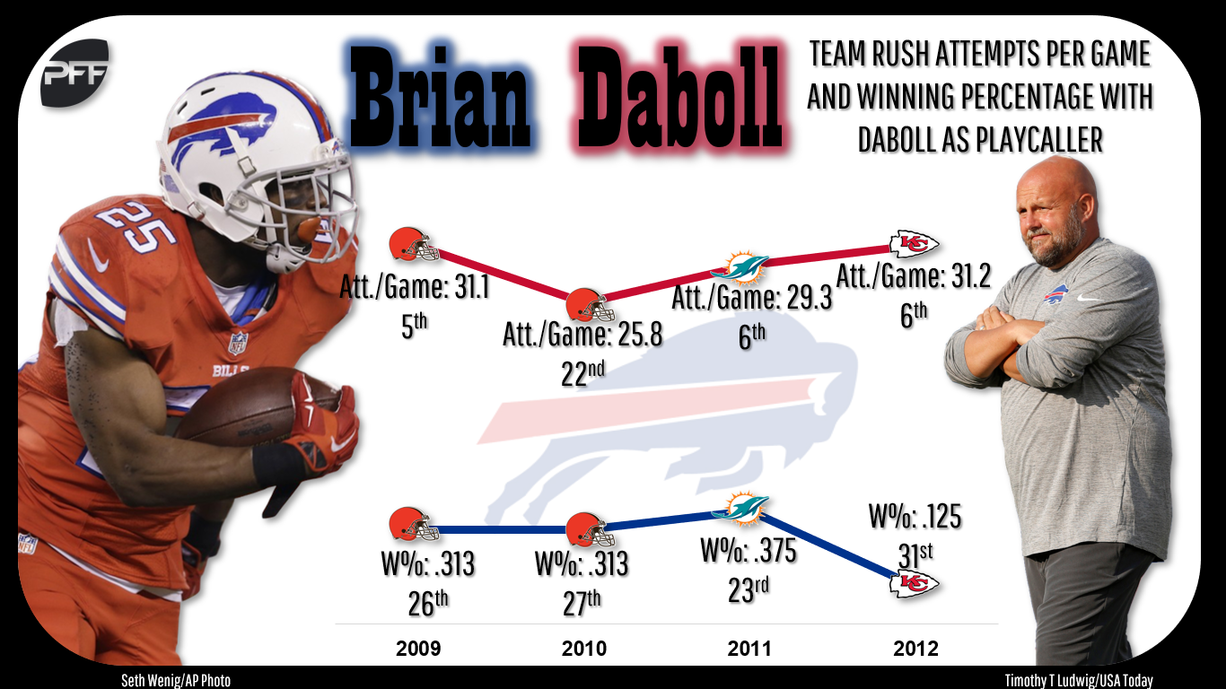 Daboll s teams have ranked top-six in rushing attempts in three of four  seasons as an NFL offensive coordinator 713c2d723