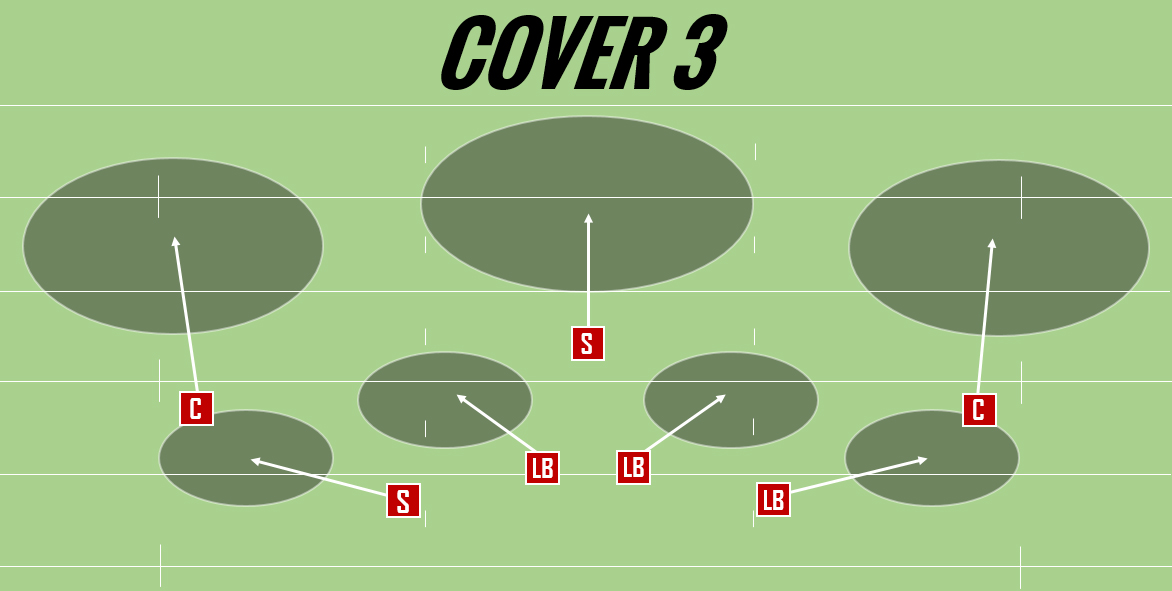 NFL Film Focus – PFF breakdown of Reuben Foster's Cover-3 coverage ability  | NFL News, Rankings and Statistics | PFF