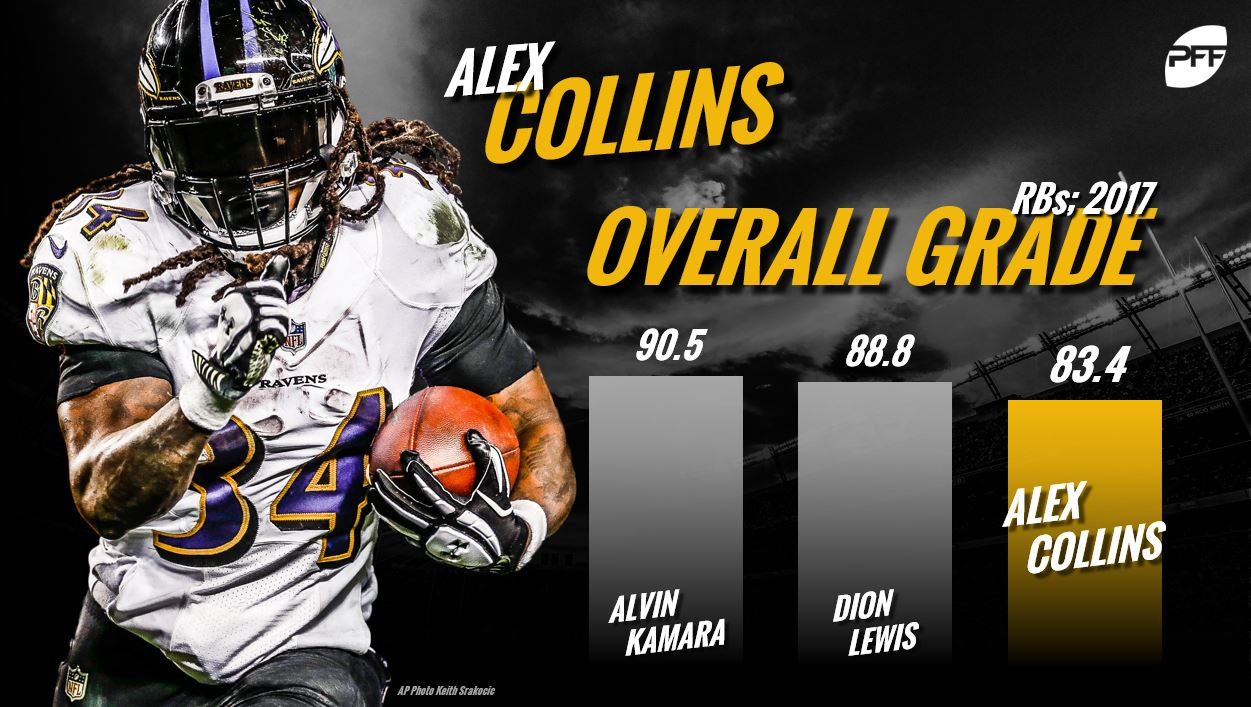 Alex Collins, NFL RB Rankings