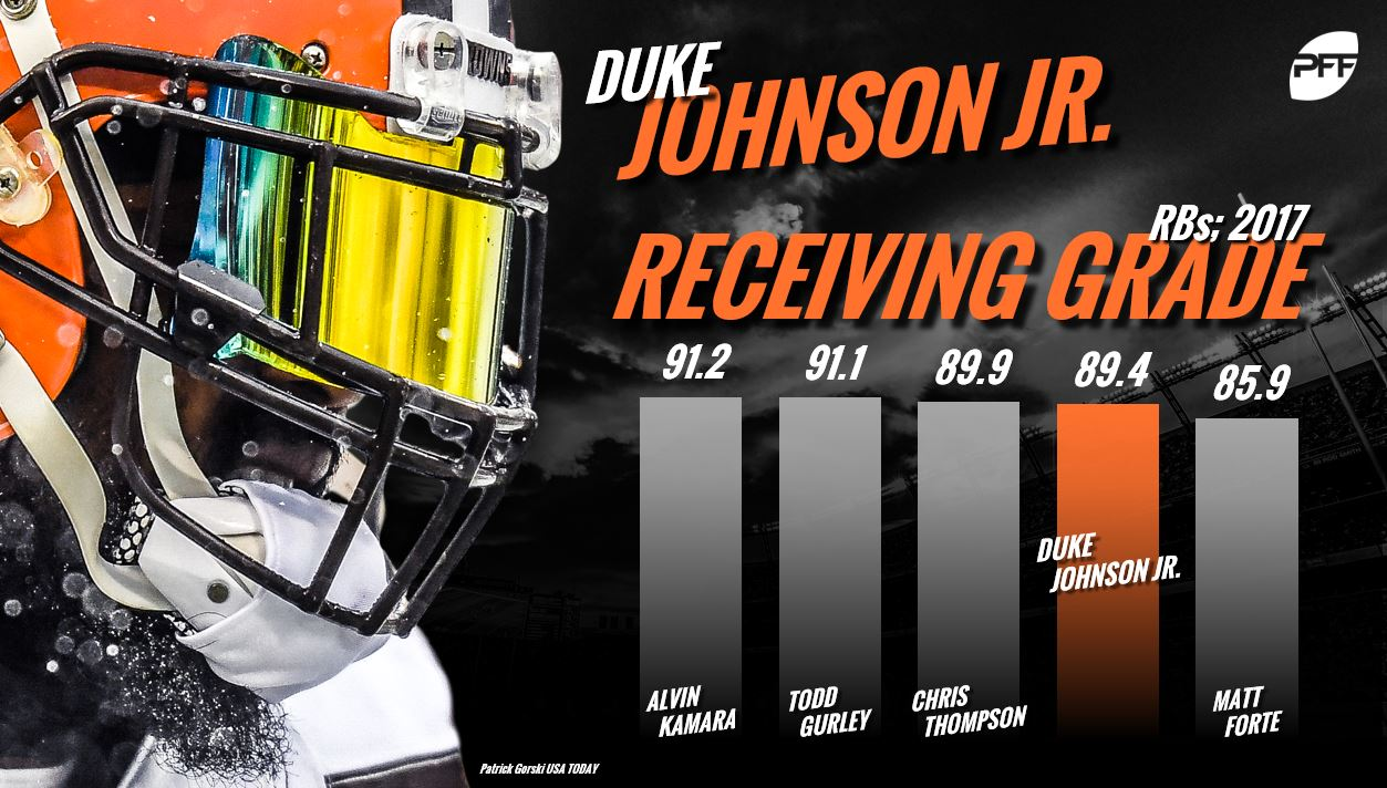 Duke Johnson, NFL RB Rankings