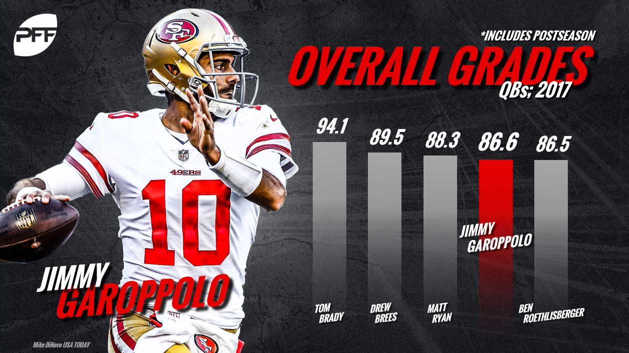 Jimmy Garoppolo, QB Rankings, quarterback rankings, PFF quarterback rankings, NFL