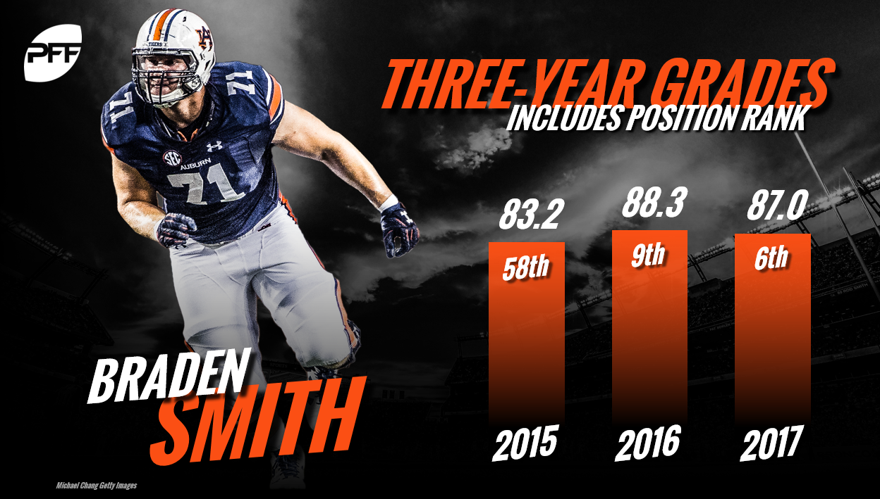 Braden Smith, Auburn, Indianapolis Colts, Jack Mewhort retirement
