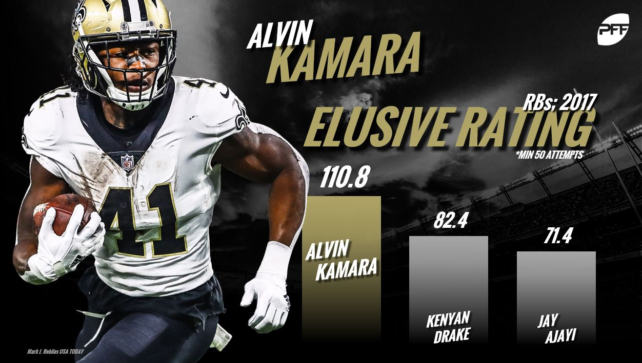 Alvin Kamara, NFL RB Rankings