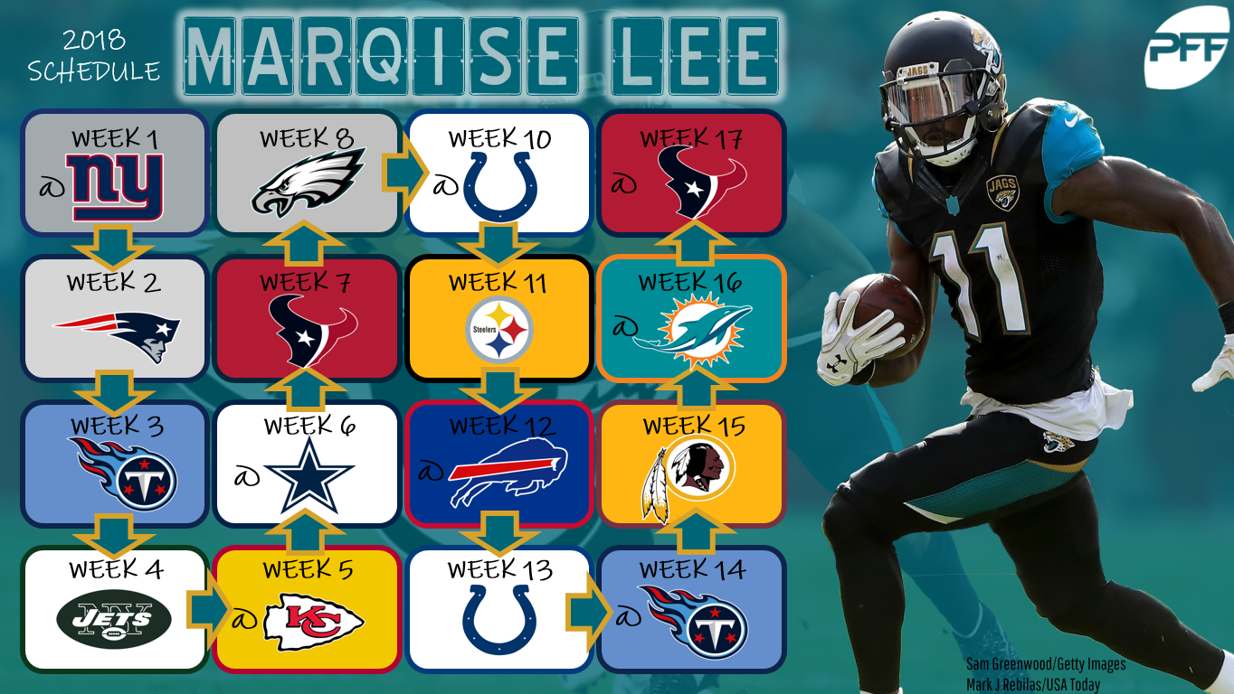 Updated strength of schedules for the fantasy wide receivers