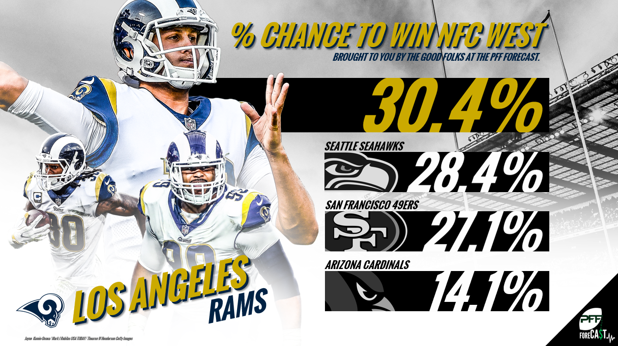 NFC West, win loss totals, projections