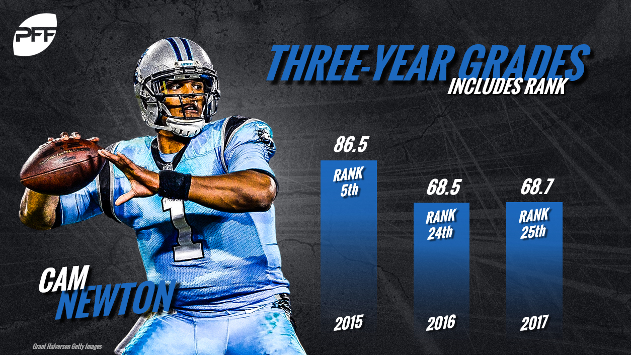 Cam Newton, QB Rankings, quarterback rankings, PFF quarterback rankings, NFL
