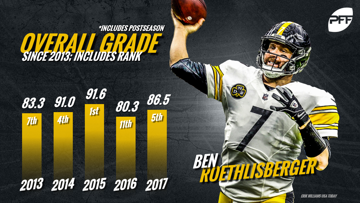 Ben Roethlisberger, QB Rankings, quarterback rankings, PFF quarterback rankings, NFL