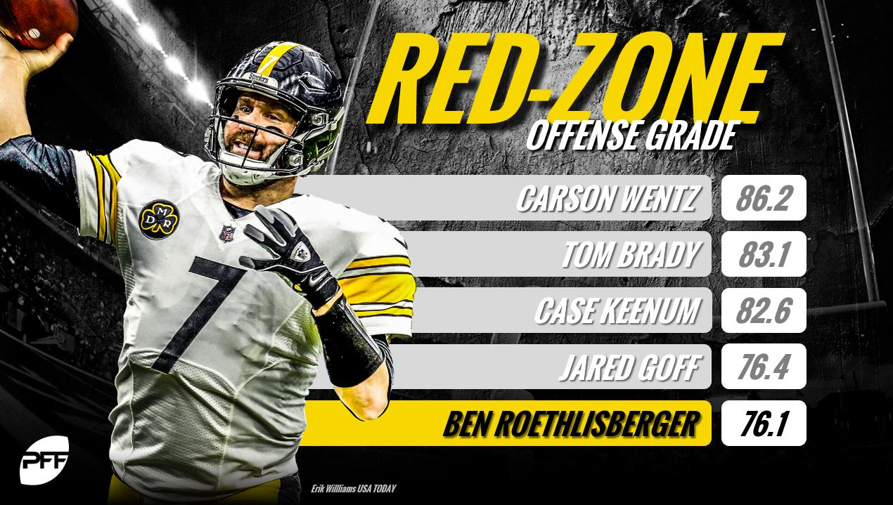 Red Zone Efficiency Highest Red Zone Grades Among Returning Nfl