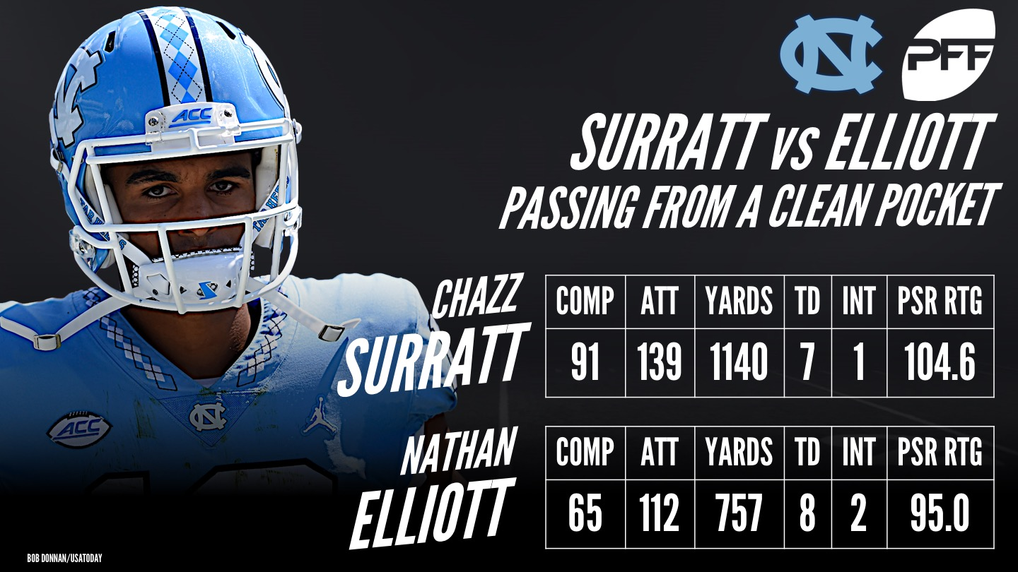 UNC QB, Chazz Surratt, Nathan Elliott