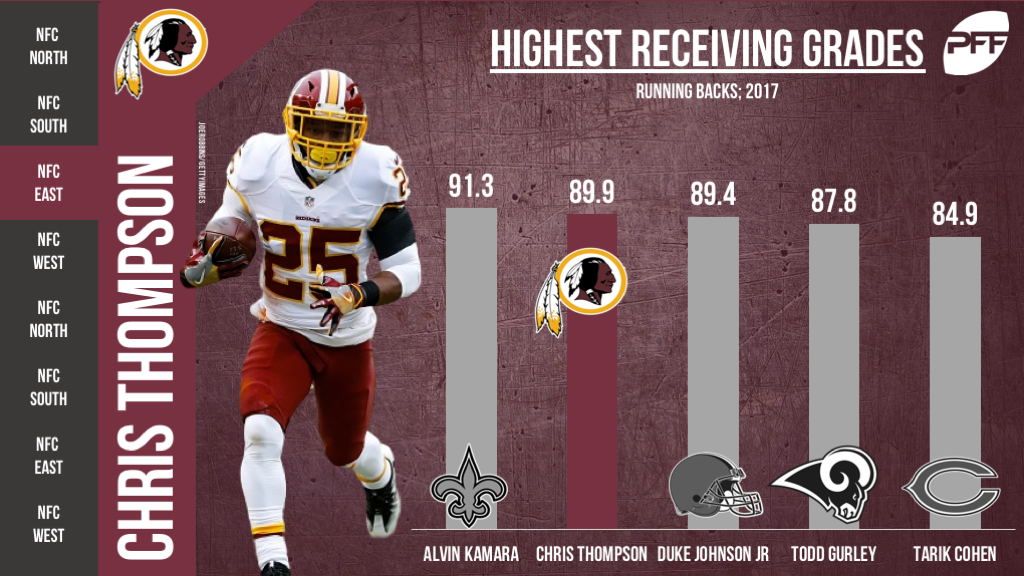 Chris Thompson, Washington Redskins