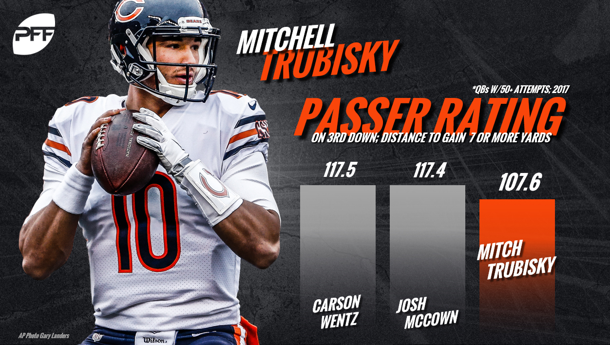 Mitchell Trubisky, QB Rankings, quarterback rankings, PFF quarterback rankings, NFL