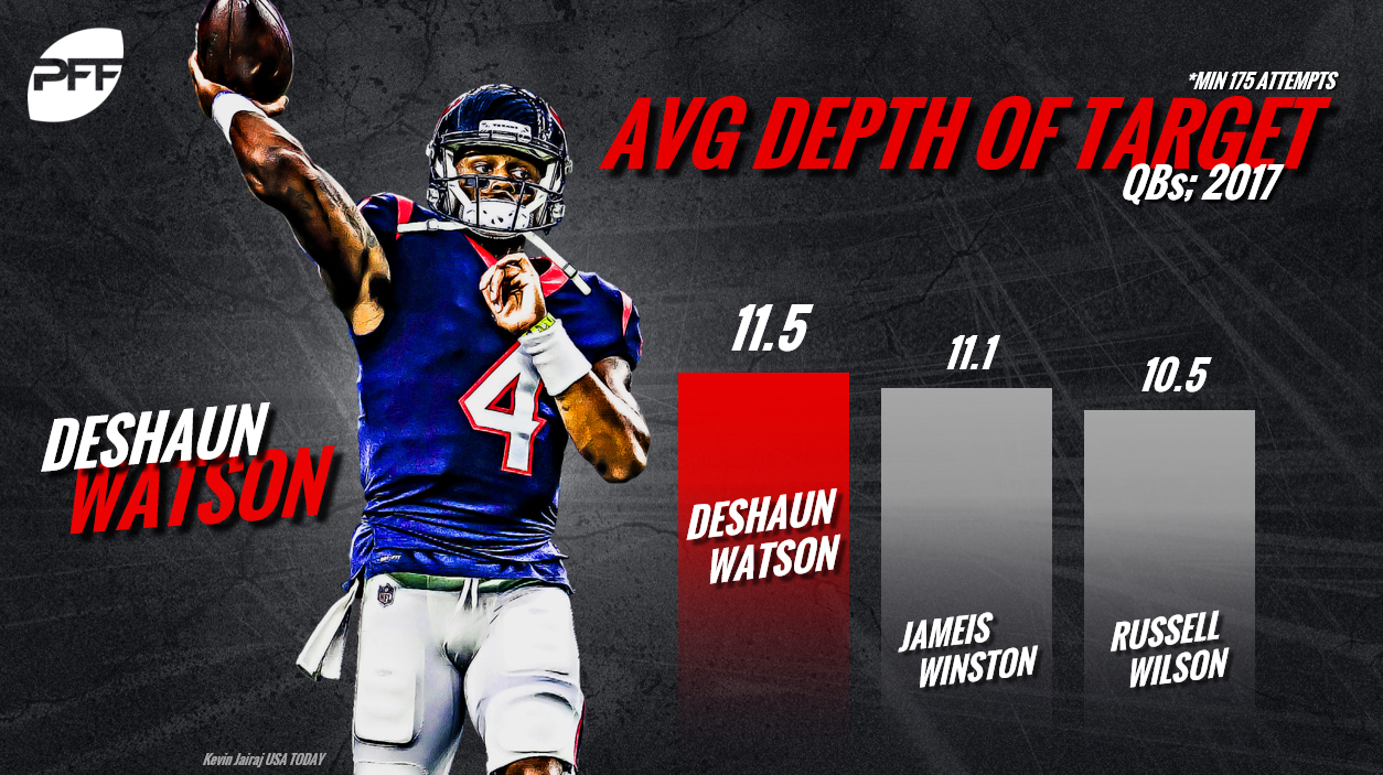 Deshaun Watson, QB Rankings, quarterback rankings, PFF quarterback rankings, NFL