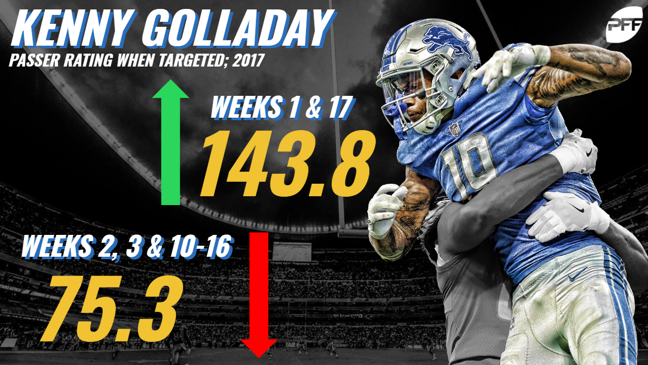 Kenny Golladay
