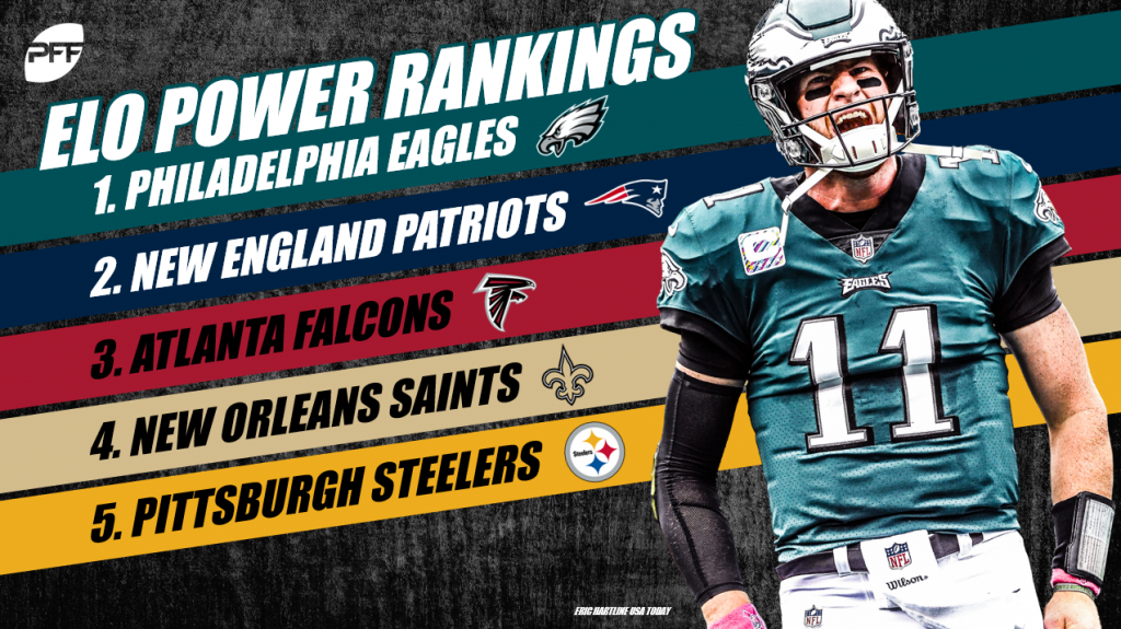 PFF   https   www.profootballfocus.com news pro-2018-pff-elo-nfl-power-rankings-week-1 445ddd698