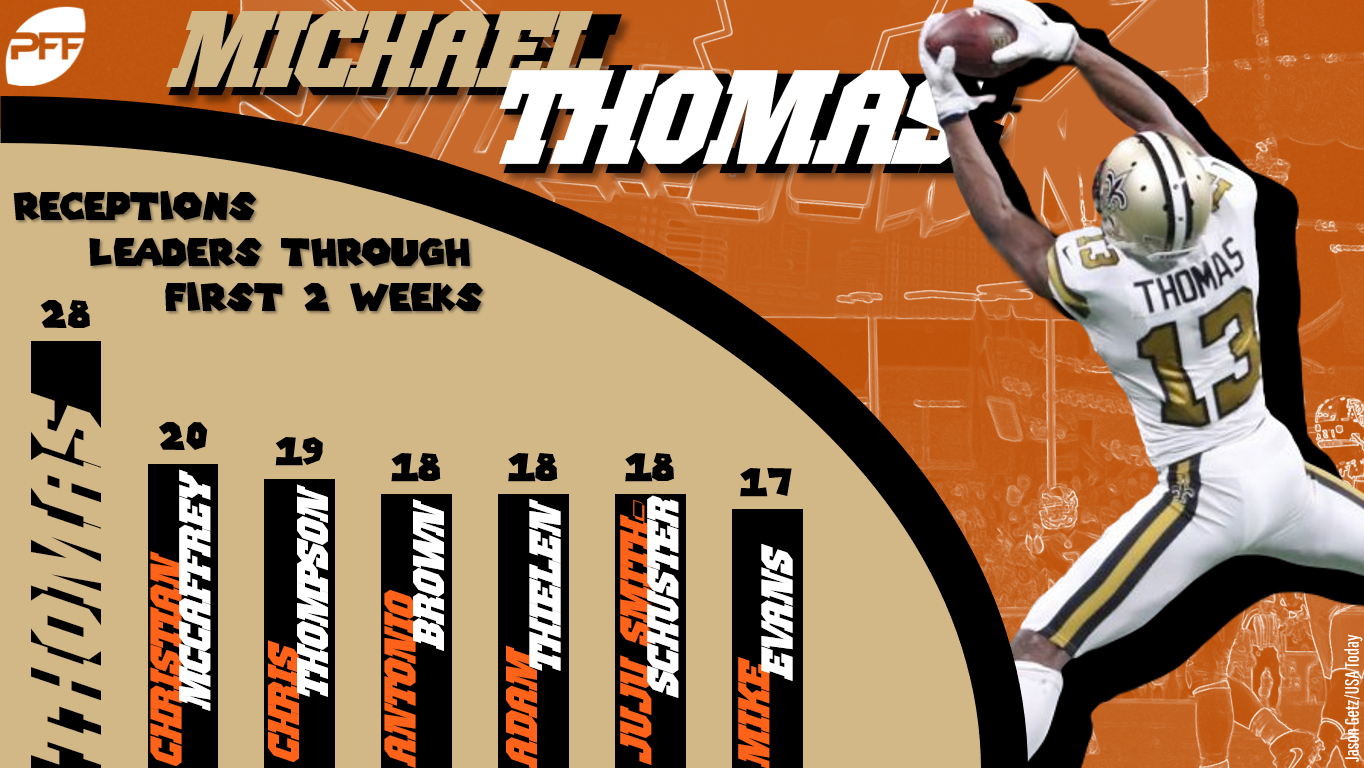 No Player Saw Their Value Increase More This Week Than Thomas Whose 28 Receptions Are 10 Any Other Wide Receiver Through Two Weeks