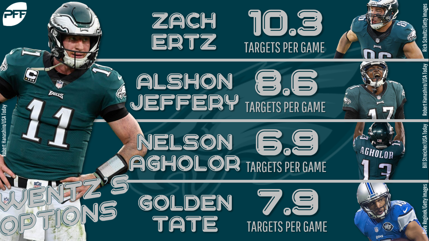 Golden Tate S Value Took A Hit With His Move To Philadelphia Zach Ertz Alshon Jeffery And Nelson Agholor Already Soak Up So Many Of The Targets