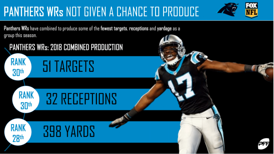 The rookie receiver has seen an uptick in his snaps week-to-week 4f60743c7